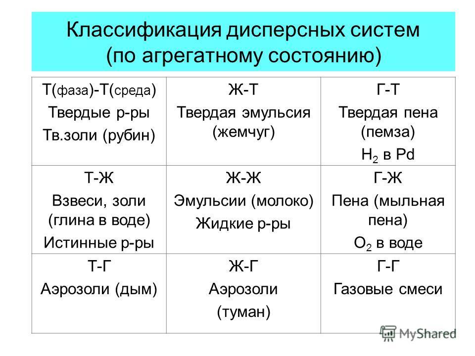 Классификация дисперсных систем (по агрегатному состоянию) Т( фаза )-Т( среда ) Твердые р-ры Тв.золи (рубин) Ж-Т Твердая эмульсия (жемчуг) Г-Т Твердая пена (пемза) Н 2 в Pd Т-Ж Взвеси, золи (глина в воде) Истинные р-ры Ж-Ж Эмульсии (молоко) Жидкие р-