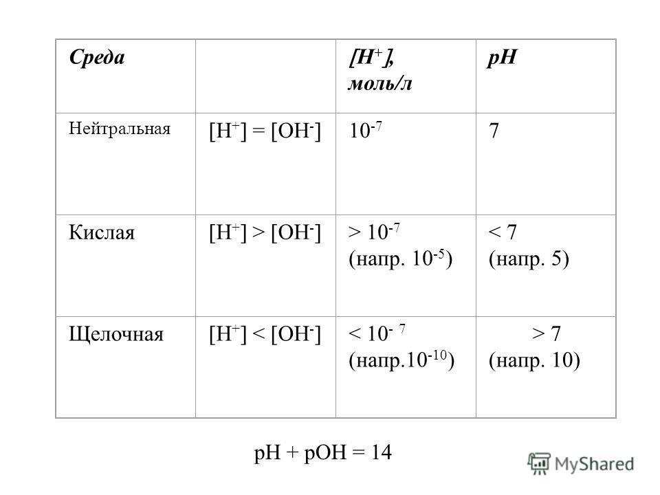 Среда Н +, моль/л pH Нейтральная Н + = ОН - 10 -7 7 Кислая Н + > ОН - > 10 -7 (напр. 10 -5 ) < 7 (напр. 5) Щелочная Н + < ОН - < 10 - 7 (напр.10 -10 ) > 7 (напр. 10) рН + рОН = 14