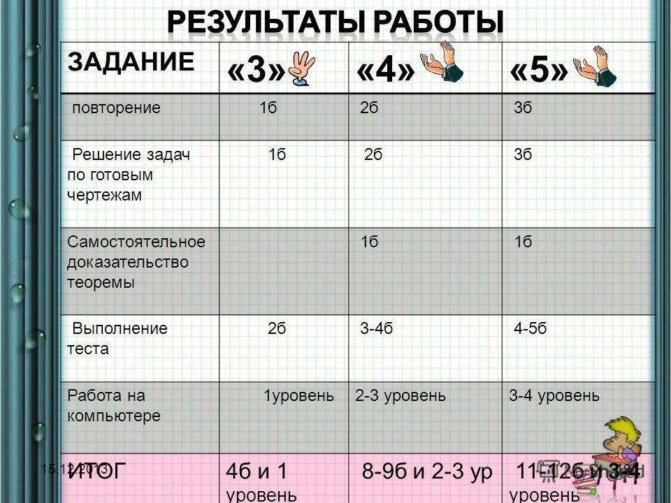 15.12.201319 ЗАДАНИЕ «3»«4»«5» повторение 1б 2б 3б Решение задач по готовым чертежам 1б 2б 3б Самостоятельное доказательство теоремы 1б Выполнение теста 2б 3-4б 4-5б Работа на компьютере 1уровень2-3 уровень3-4 уровень ИТОГ4б и 1 уровень 8-9б и 2-3 ур