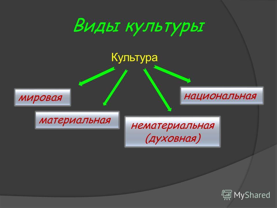 Виды культуры Культура мировая материальная нематериальная (духовная) национальная