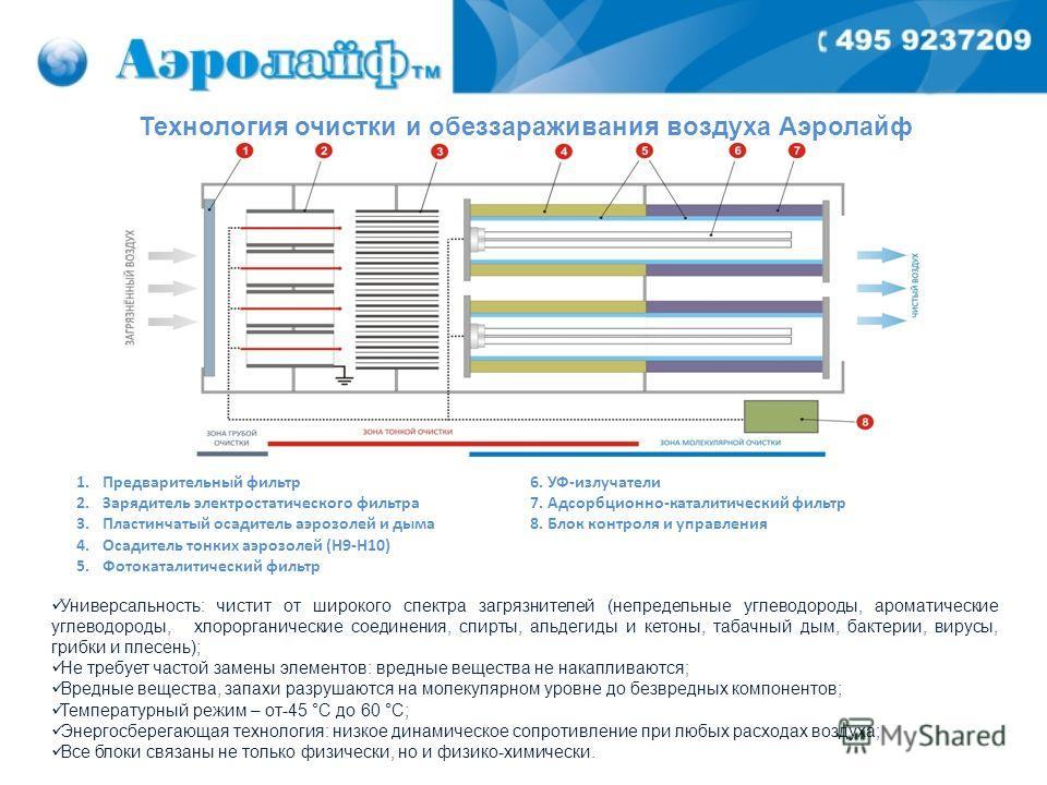 Технология очистки и обеззараживания воздуха Аэролайф 1.Предварительный фильтр 2.Зарядитель электростатического фильтра 3.Пластинчатый осадитель аэрозолей и дыма 4.Осадитель тонких аэрозолей (Н9-Н10) 5.Фотокаталитический фильтр 6. УФ-излучатели 7. Ад