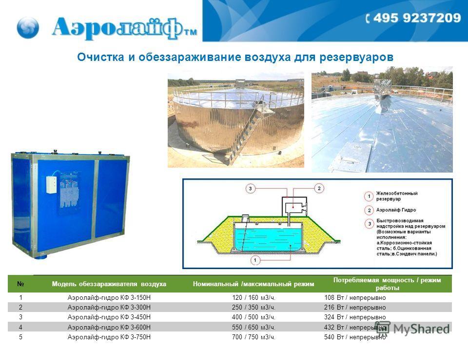 Очистка и обеззараживание воздуха для резервуаров Модель обеззараживателя воздухаНоминальный /максимальный режим Потребляемая мощность / режим работы 1Аэролайф-гидро КФ 3-150Н120 / 160 м3/ч.108 Вт / непрерывно 2Аэролайф-гидро КФ 3-300Н250 / 350 м3/ч.