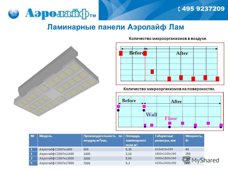 Модель Производительность по воздуху м 3 \час, Площадь ламинарного поля м 2. Габаритные размеры, мм Мощность, Вт 1Аэролайф С330ЛхL6005000,36 610х610х3