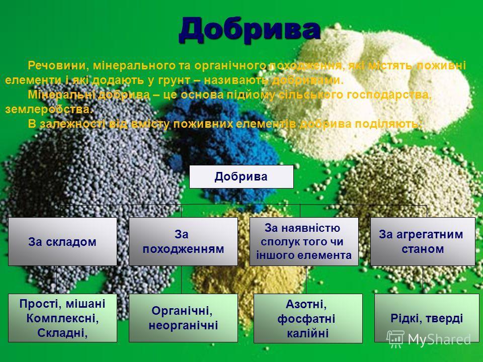 Добрива Добрива За складом За походженням За агрегатним станом За наявністю сполук того чи іншого елемента Азотні, фосфатні калійні Органічні, неорганічні Прості, мішані Комплексні, Складні, Рідкі, тверді Речовини, мінерального та органічного походже