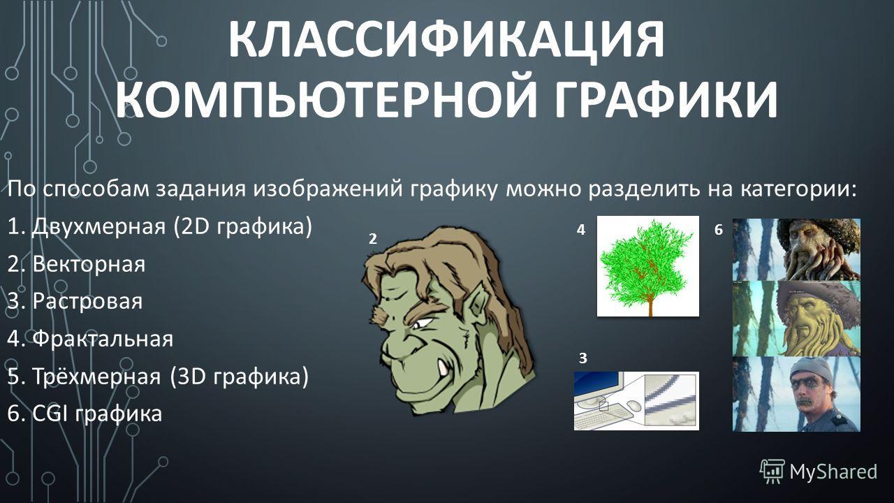 КЛАССИФИКАЦИЯ КОМПЬЮТЕРНОЙ ГРАФИКИ По способам задания изображений графику можно разделить на категории: 1.Двухмерная (2D графика) 2.Векторная 3.Растровая 4.Фрактальная 5.Трёхмерная (3D графика) 6.CGI графика 2 3 46