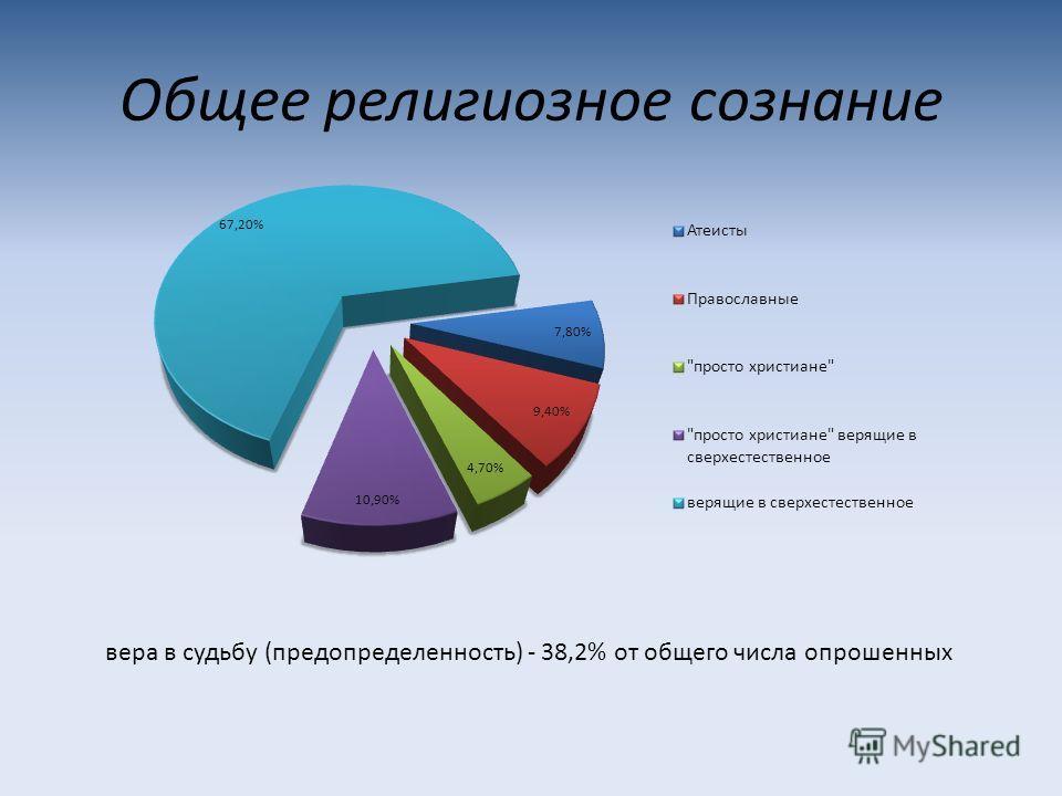 Общее религиозное сознание вера в судьбу (предопределенность) - 38,2% от общего числа опрошенных