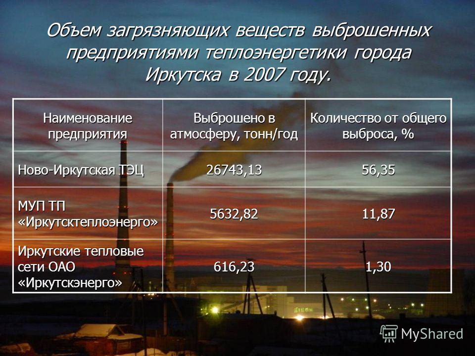 Объем загрязняющих веществ выброшенных предприятиями теплоэнергетики города Иркутска в 2007 году. Наименование предприятия Выброшено в атмосферу, тонн/год Количество от общего выброса, % Ново-Иркутская ТЭЦ 26743,1356,35 МУП ТП «Иркутсктеплоэнерго» 56