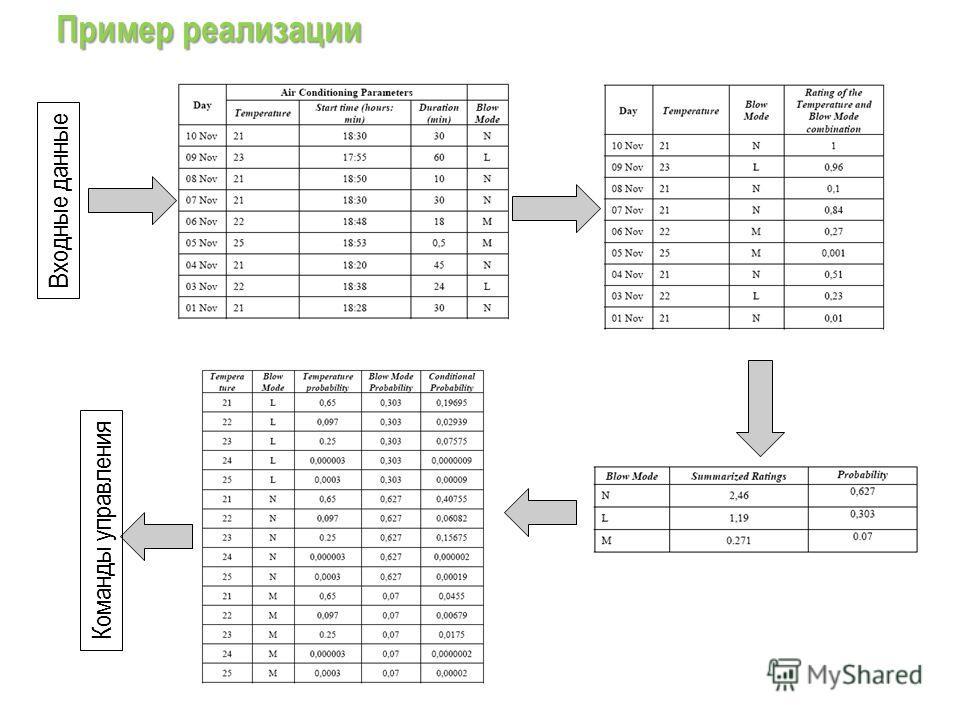 Пример реализации Входные данные Команды управления