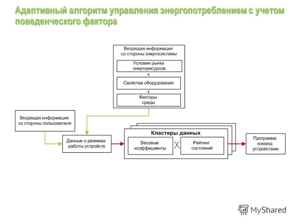 Адаптивный алгоритм управления энергопотреблением с учетом поведенческого фактора