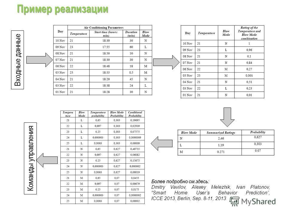 Пример реализации Входные данные Команды управления Более подробно см.здесь: Dmitry Vavilov, Alexey Melezhik, Ivan Platonov, Smart Home Users Behavior Prediction, ICCE 2013, Berlin, Sep. 8-11, 2013