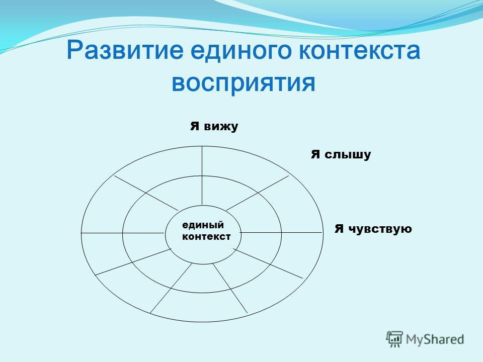 Развитие единого контекста восприятия единый контекст Я вижу Я чувствую Я слышу