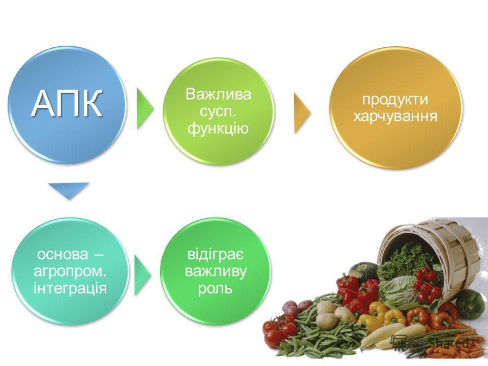 АПК основа – агропром. інтеграція відіграє важливу роль Важлива сусп. функцію продукти харчування