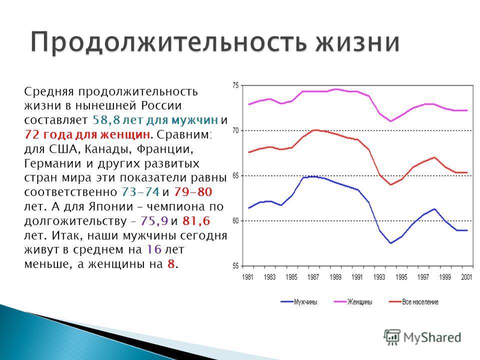 Средняя продолжительность жизни в нынешней России составляет 58,8 лет для мужчин и 72 года для женщин. Сравним: для США, Канады, Франции, Германии и других развитых стран мира эти показатели равны соответственно 73-74 и 79-80 лет. А для Японии – чемп