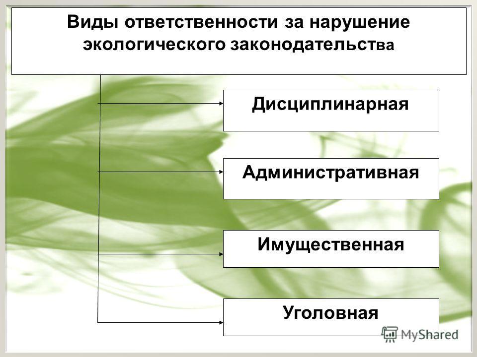 Дисциплинарная Виды ответственности за нарушение экологического законодательст ва Административная Имущественная Уголовная