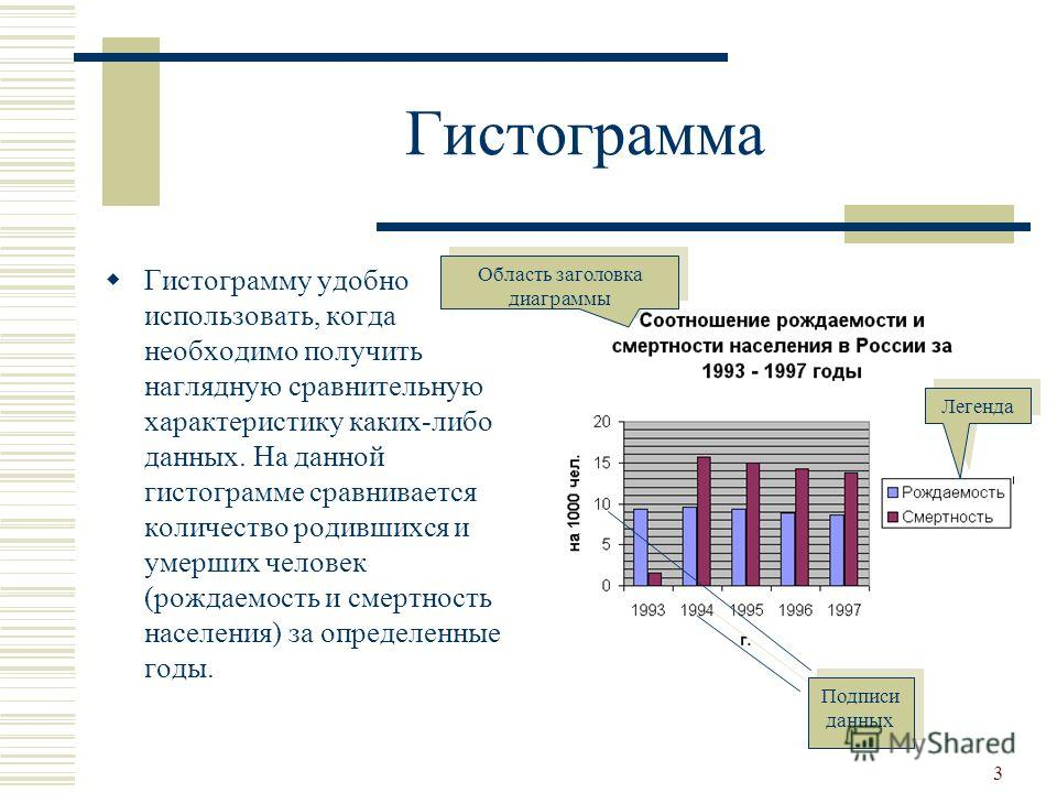 3 Гистограмма Гистограмму удобно использовать, когда необходимо получить наглядную сравнительную характеристику каких-либо данных. На данной гистограмме сравнивается количество родившихся и умерших человек (рождаемость и смертность населения) за опре