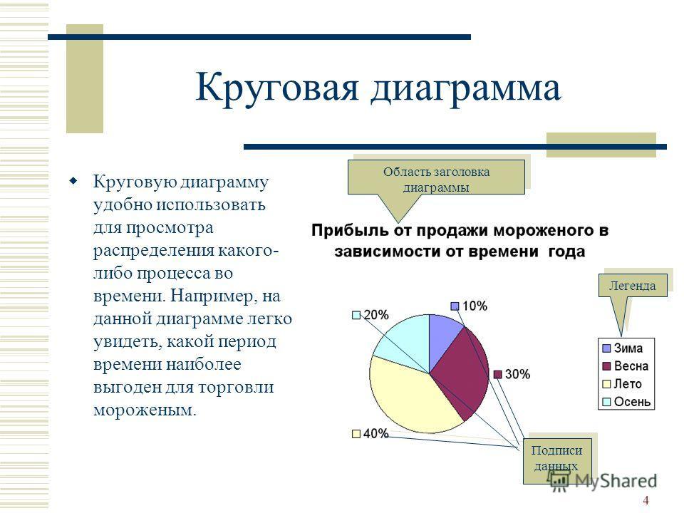 4 Круговая диаграмма Круговую диаграмму удобно использовать для просмотра распределения какого- либо процесса во времени. Например, на данной диаграмме легко увидеть, какой период времени наиболее выгоден для торговли мороженым. Область заголовка диа