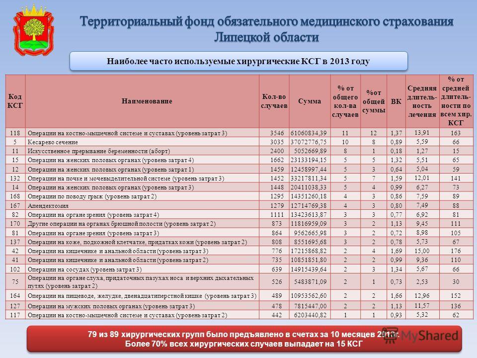 79 из 89 хирургических групп было предъявлено в счетах за 10 месяцев 2013г. Более 70% всех хирургических случаев выпадает на 15 КСГ 79 из 89 хирургических групп было предъявлено в счетах за 10 месяцев 2013г. Более 70% всех хирургических случаев выпад