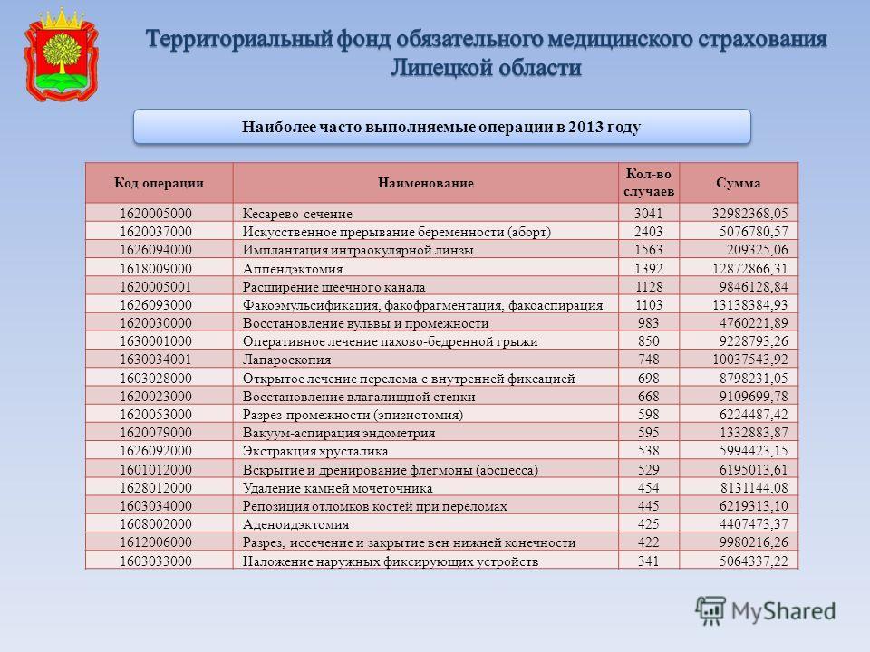 Наиболее часто выполняемые операции в 2013 году Код операцииНаименование Кол-во случаев Сумма 1620005000Кесарево сечение304132982368,05 1620037000Искусственное прерывание беременности (аборт)24035076780,57 1626094000Имплантация интраокулярной линзы15