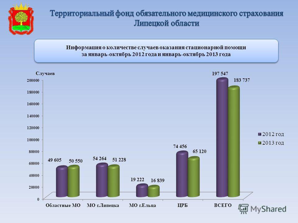 Информация о количестве случаев оказания стационарной помощи за январь-октябрь 2012 года и январь-октябрь 2013 года Информация о количестве случаев оказания стационарной помощи за январь-октябрь 2012 года и январь-октябрь 2013 года
