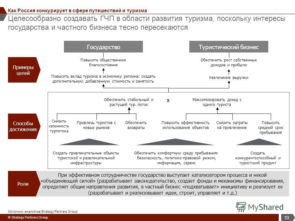 © Strategy Partners Group Целесообразно создавать ГЧП в области развития туризма, поскольку интересы государства и частного бизнеса тесно пересекаются 13 Как Россия конкурирует в сфере путешествий и туризма Примеры целей ГосударствоТуристический бизн