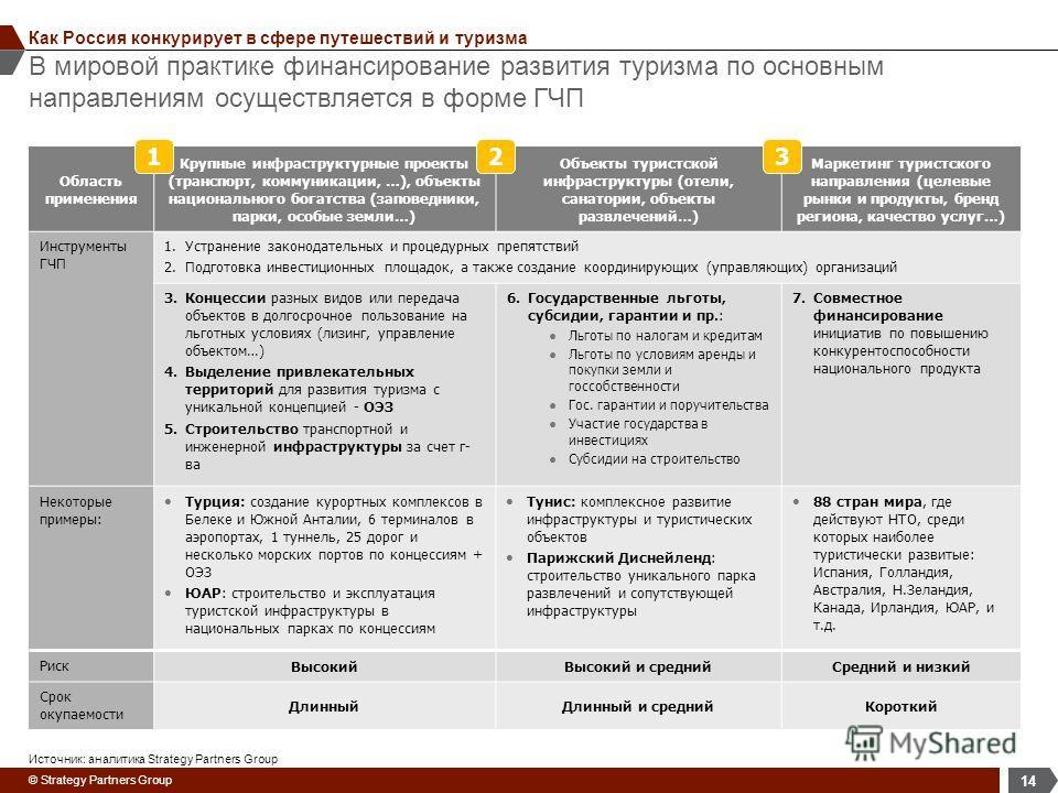 © Strategy Partners Group В мировой практике финансирование развития туризма по основным направлениям осуществляется в форме ГЧП 14 Как Россия конкурирует в сфере путешествий и туризма Область применения Крупные инфраструктурные проекты (транспорт, к