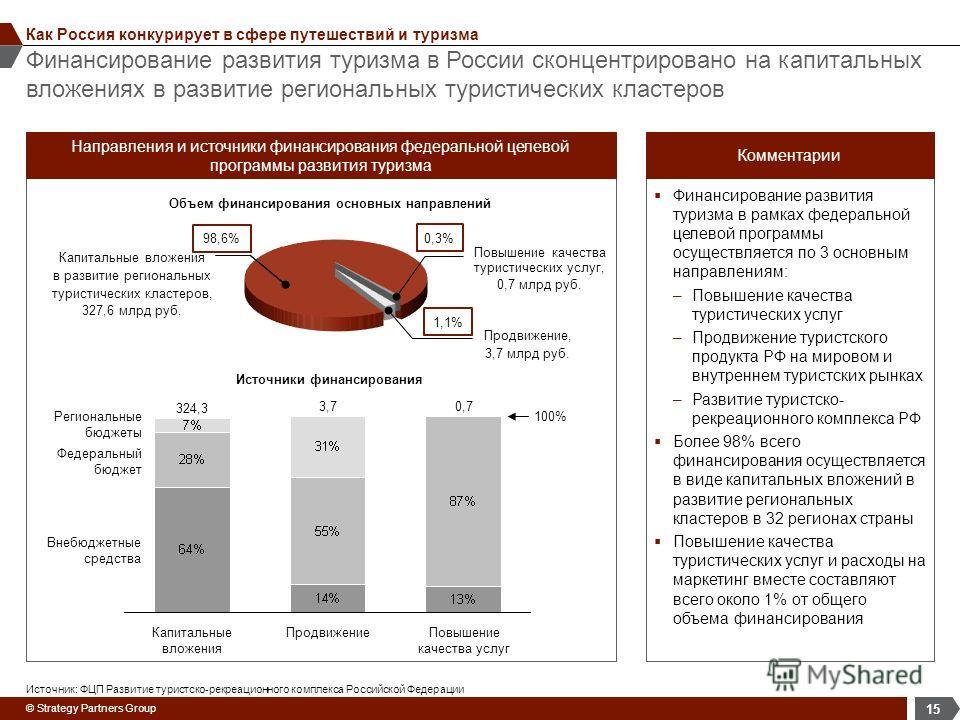© Strategy Partners Group Финансирование развития туризма в России сконцентрировано на капитальных вложениях в развитие региональных туристических кластеров 15 Как Россия конкурирует в сфере путешествий и туризма в Финансирование развития туризма в р