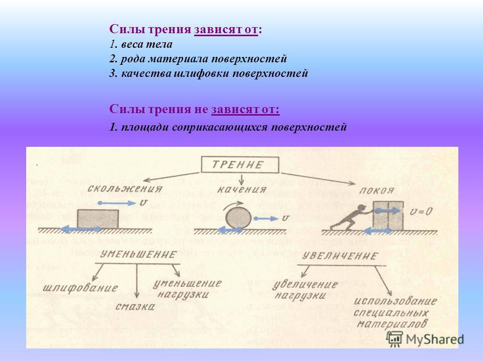Силы трения зависят от: 1. веса тела 2. рода материала поверхностей 3. качества шлифовки поверхностей Силы трения не зависят от: 1. площади соприкасающихся поверхностей