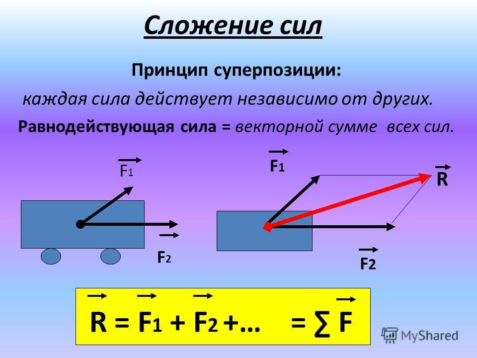 Сложение сил Принцип суперпозиции: каждая сила действует независимо от других. Равнодействующая сила = векторной сумме всех сил. F1F1 F2F2 R F1F1 F2F2 R = F 1 + F 2 +… = F
