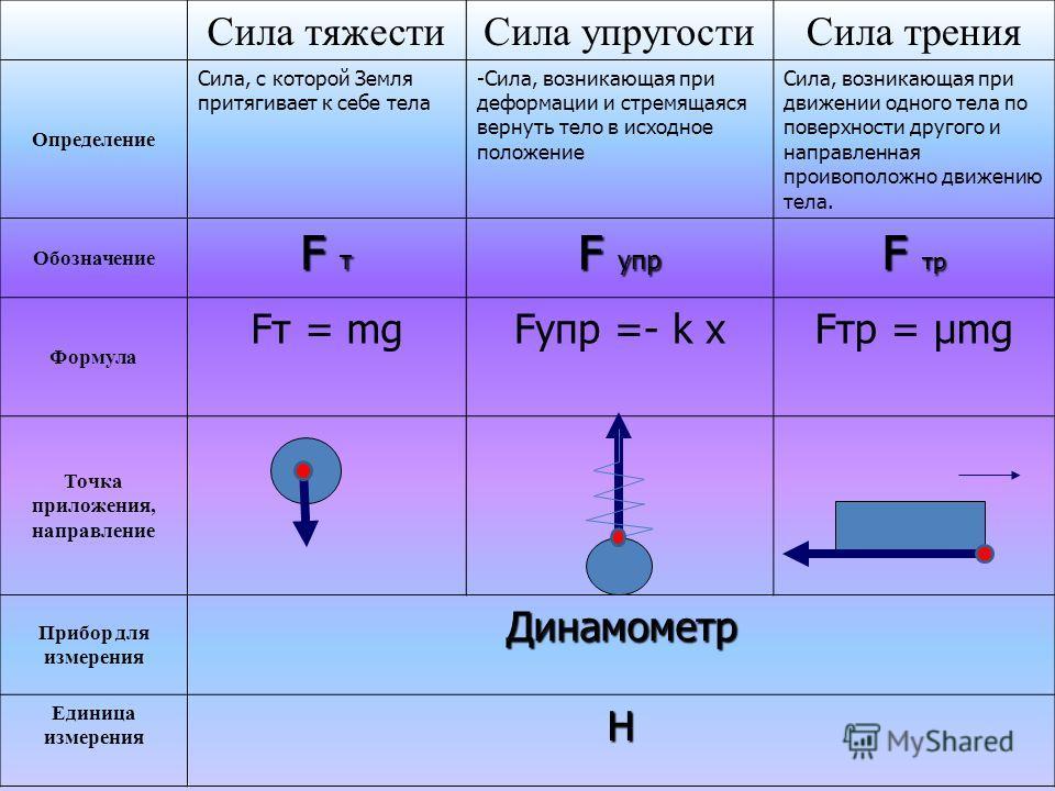 Сила тяжестиСила упругостиСила трения Определение Сила, с которой Земля притягивает к себе тела -Сила, возникающая при деформации и стремящаяся вернуть тело в исходное положение Сила, возникающая при движении одного тела по поверхности другого и напр