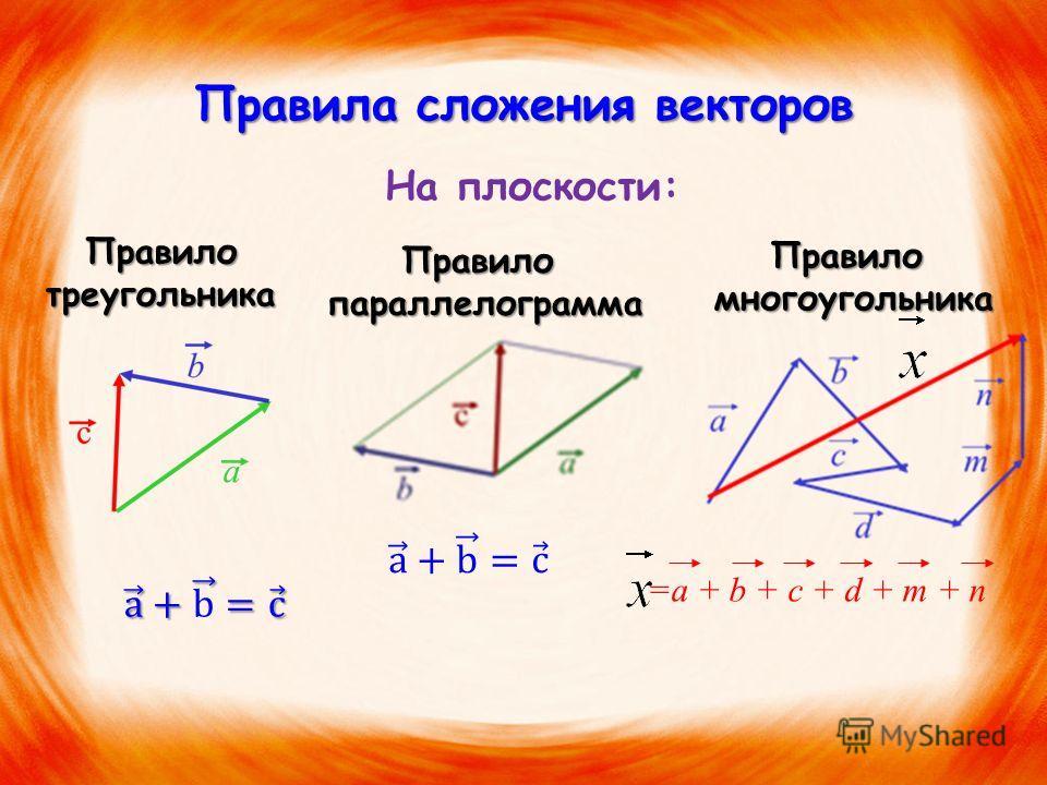 Правила сложения векторов На плоскости: Правило треугольника Правило параллелограмма параллелограмма Правило многоугольника многоугольника =a + b + c + d + m + n