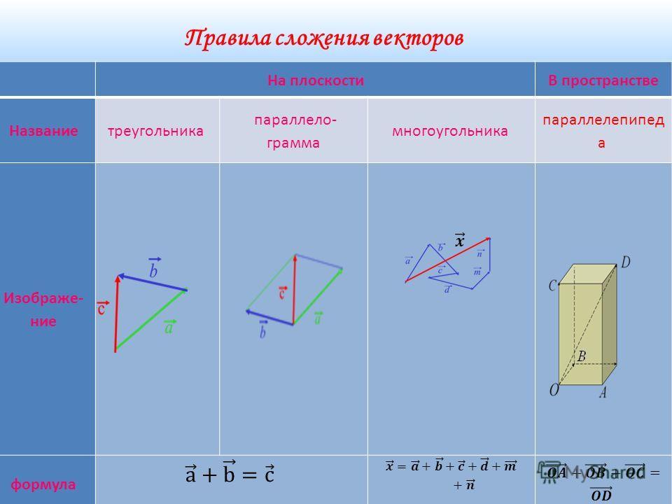 Правила сложения векторов На плоскостиВ пространстве Названиетреугольника параллело- грамма многоугольника параллелепипед а Изображе- ние формула