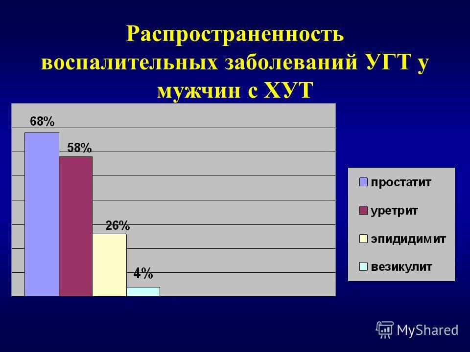 Распространенность воспалительных заболеваний УГТ у мужчин c ХУТ