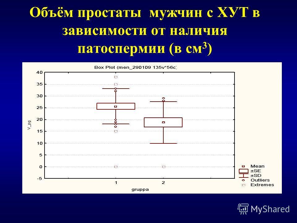 Объём простаты мужчин с ХУТ в зависимости от наличия патоспермии (в см 3 )