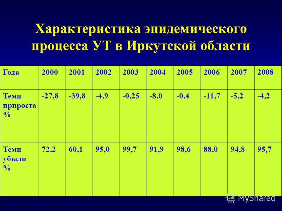 Характеристика эпидемического процесса УТ в Иркутской области Года200020012002200320042005200620072008 Темп прироста % -27,8-39,8-4,9-0,25-8,0-0,4-11,7-5,2-4,2 Темп убыли % 72,260,195,099,791,998,688,094,895,7