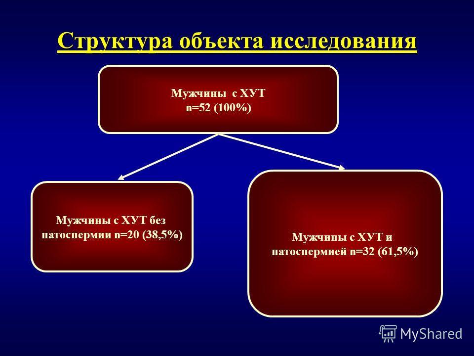 Структура объекта исследования Мужчины с ХУТ и патоспермией n=32 (61,5%) Мужчины с ХУТ n=52 (100%) Мужчины c ХУТ без патоспермии n=20 (38,5%)