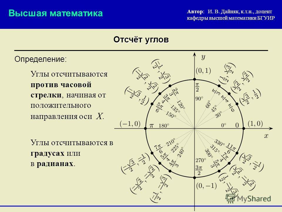 Определение: Автор: И. В. Дайняк, к.т.н., доцент кафедры высшей математики БГУИР Отсчёт углов Углы отсчитываются против часовой стрелки, начиная от положительного направления оси Х. Высшая математика Углы отсчитываются в градусах или в радианах.