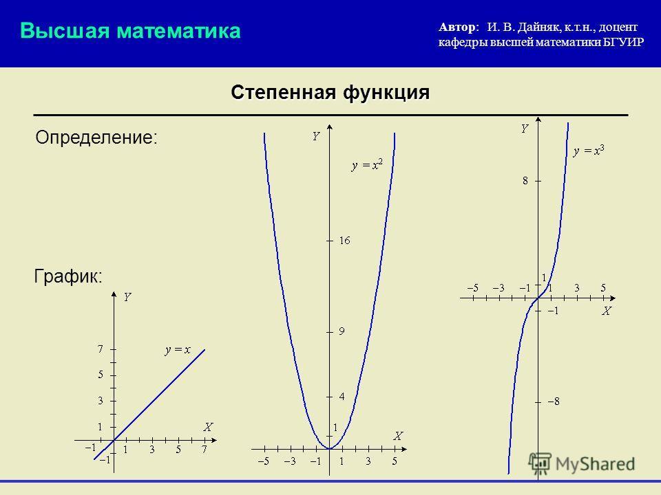 Степенная функция Автор: И. В. Дайняк, к.т.н., доцент кафедры высшей математики БГУИР Определение: Высшая математика График: