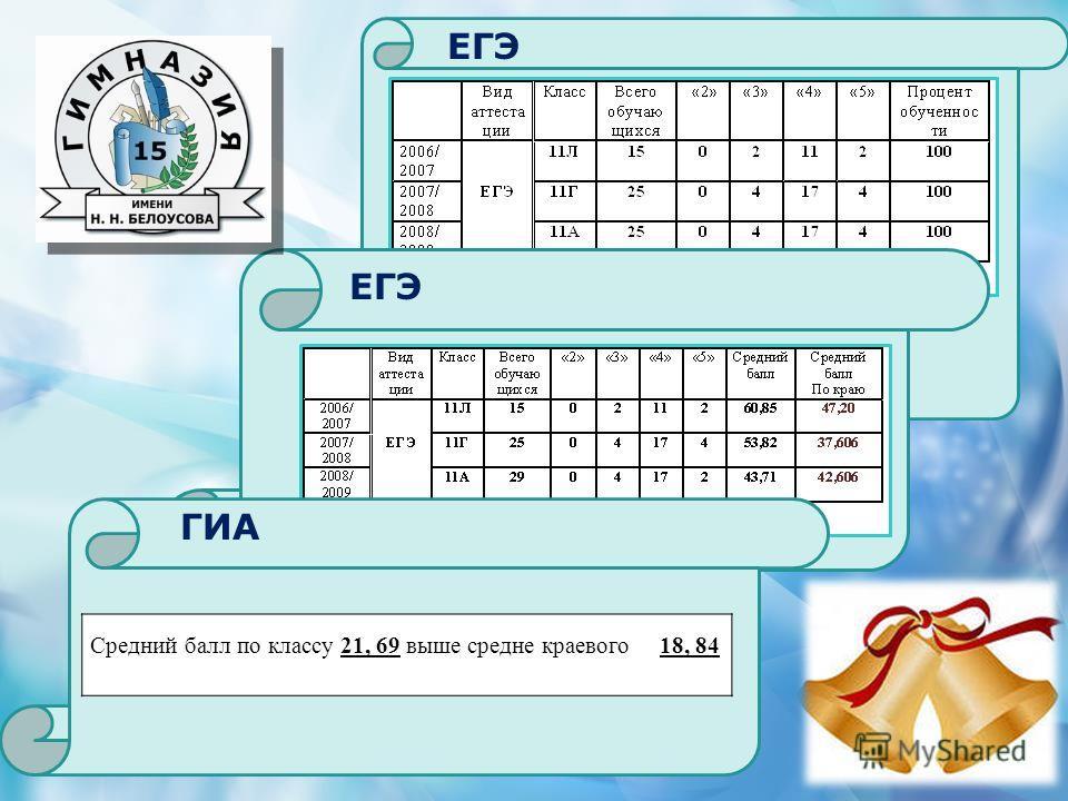 ГИА ЕГЭ Средний балл по классу 21, 69 выше средне краевого 18, 84