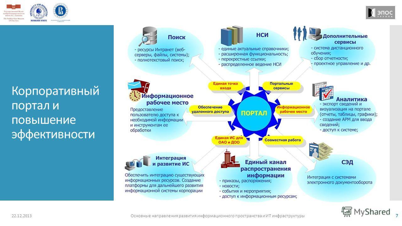 Корпоративный портал и повышение эффективности 22.12.2013Основные направления развития информационного пространства и ИТ инфраструктуры 7