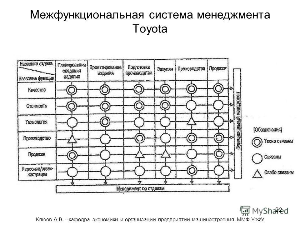 22 Межфункциональная система менеджмента Toyota Клюев А.В. - кафедра экономики и организации предприятий машиностроения ММФ УрФУ
