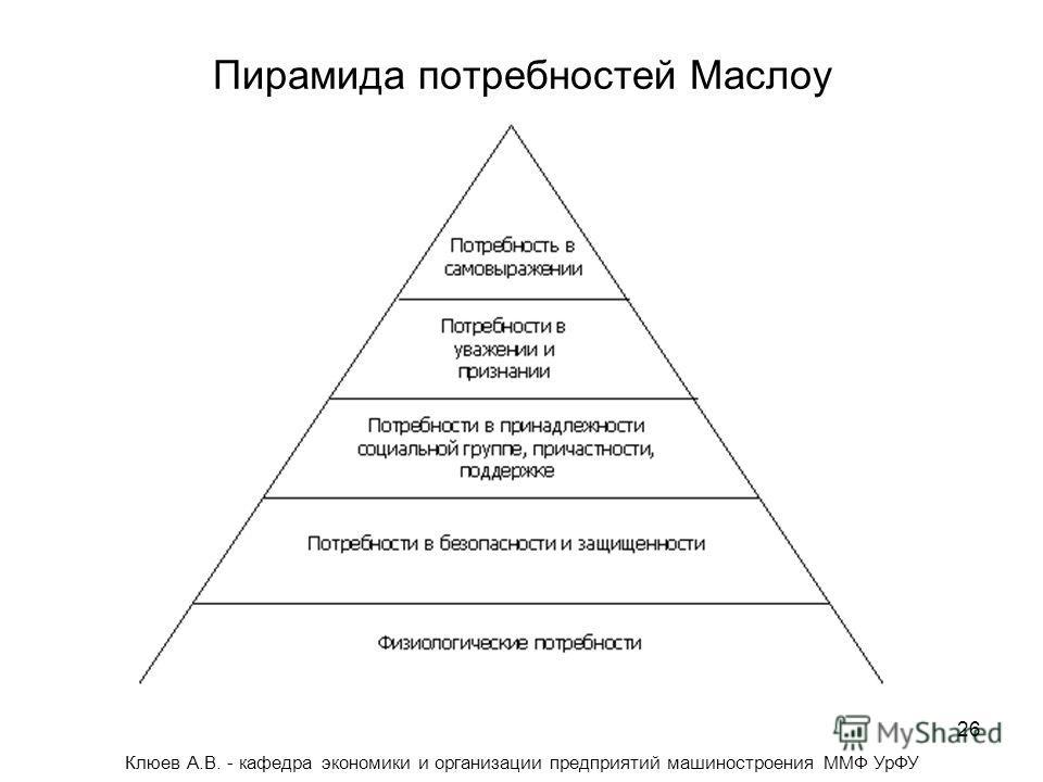 26 Пирамида потребностей Маслоу Клюев А.В. - кафедра экономики и организации предприятий машиностроения ММФ УрФУ