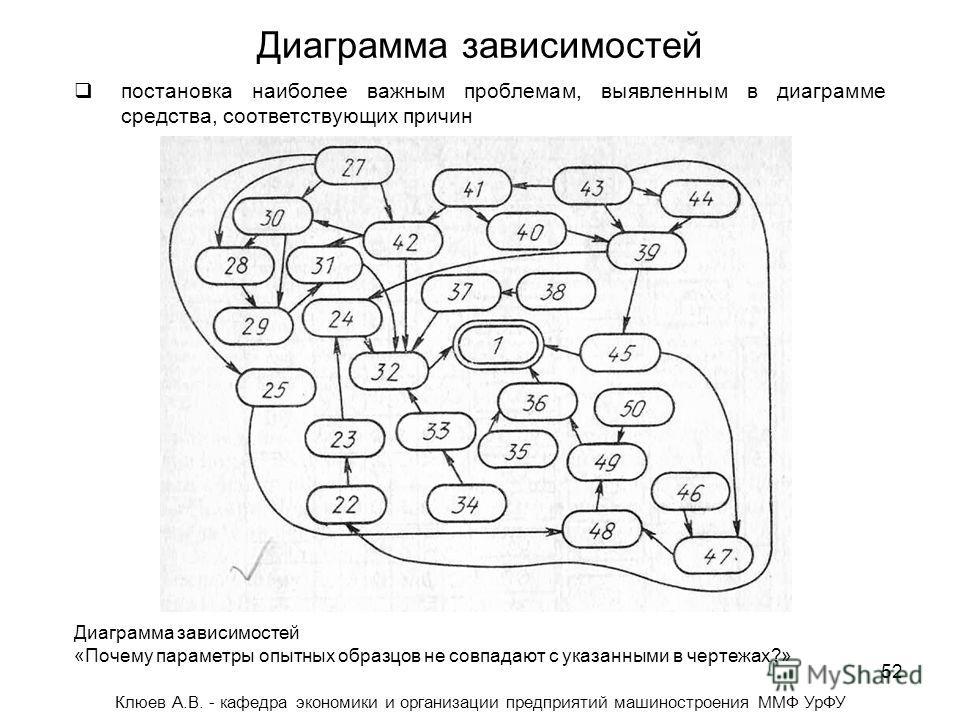 52 Диаграмма зависимостей Клюев А.В. - кафедра экономики и организации предприятий машиностроения ММФ УрФУ постановка наиболее важным проблемам, выявленным в диаграмме средства, соответствующих причин Диаграмма зависимостей «Почему параметры опытных