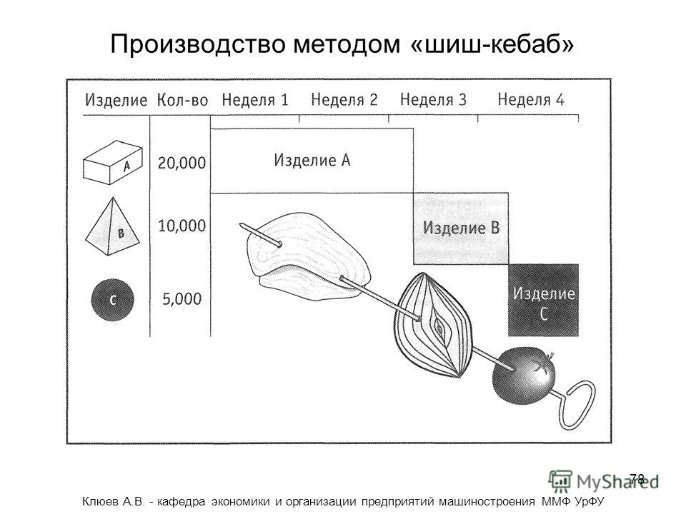 78 Производство методом «шиш-кебаб» Клюев А.В. - кафедра экономики и организации предприятий машиностроения ММФ УрФУ
