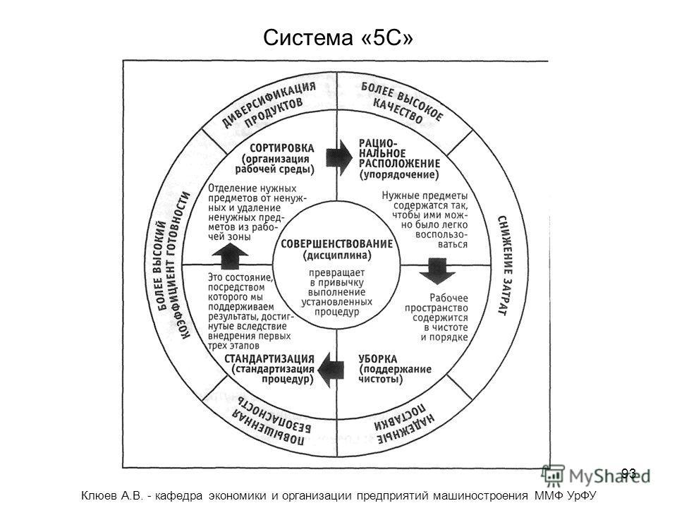 93 Система «5С» Клюев А.В. - кафедра экономики и организации предприятий машиностроения ММФ УрФУ