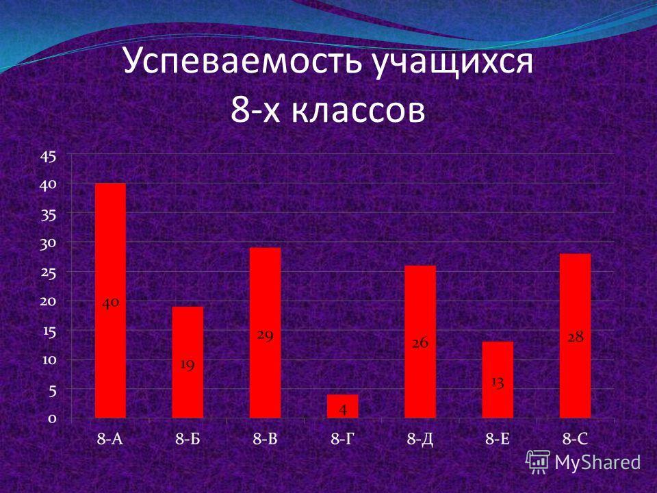 Успеваемость учащихся 5-7-х классов в сравнительном разрезе с итогами прошлого года