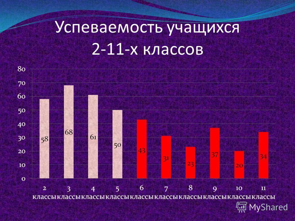 Успеваемость учащихся 8-11-х классов