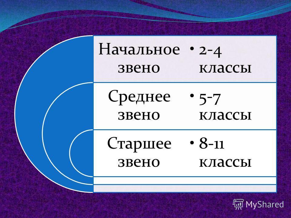 Итоги успеваемости учащихся 2-11 классов за 1 четверть