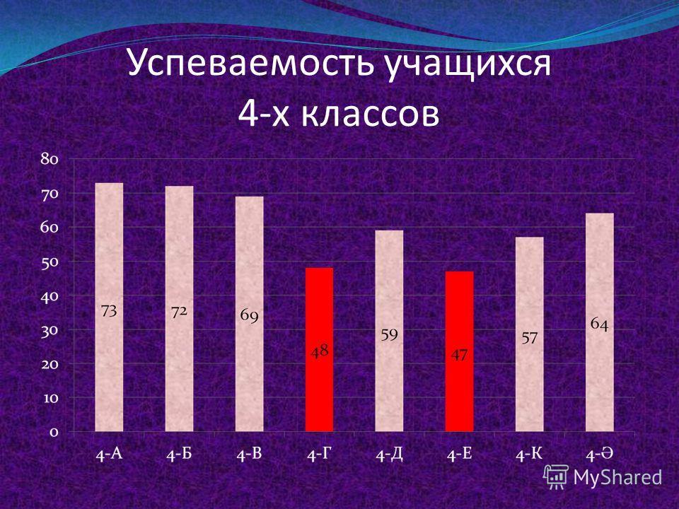 Успеваемость учащихся 3-х классов