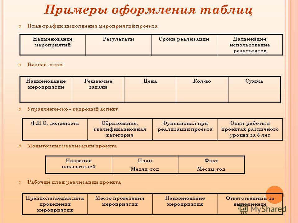 Примеры оформления таблиц План-график выполнения мероприятий проекта Бизнес- план Управленческо - кадровый аспект Мониторинг реализации проекта Рабочий план реализации проекта Наименование мероприятий РезультатыСроки реализацииДальнейшее использовани