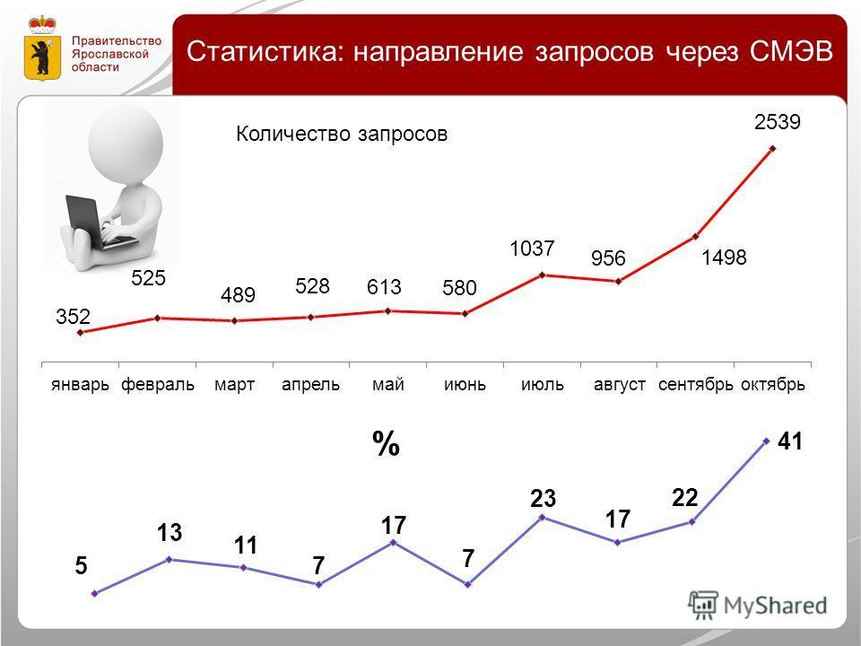 Статистика: направление запросов через СМЭВ Количество запросов %